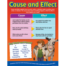 context clues and its impact to Context clues worksheets practice a context clue is information that appears near a word or phrase and offers direct or indirect suggestions about its meaning.
