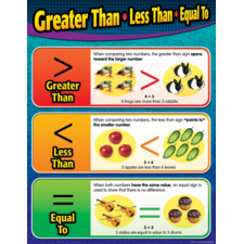 Greater Than/Less Than/Equal To Chart