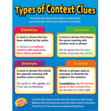 Types of Context Clues Chart