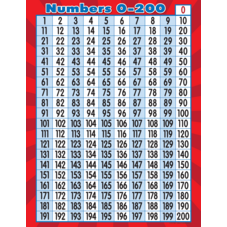 Numbers 0-200 Chart
