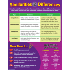 Similarities and Differences Chart