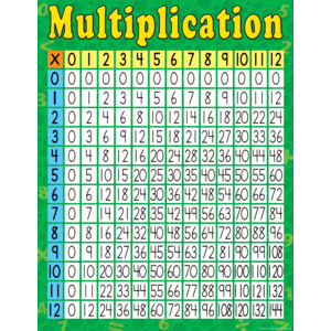 TCR7643 Multiplication Chart Image