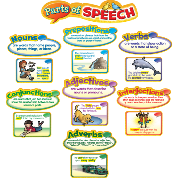 a description of the many different kinds of speeches