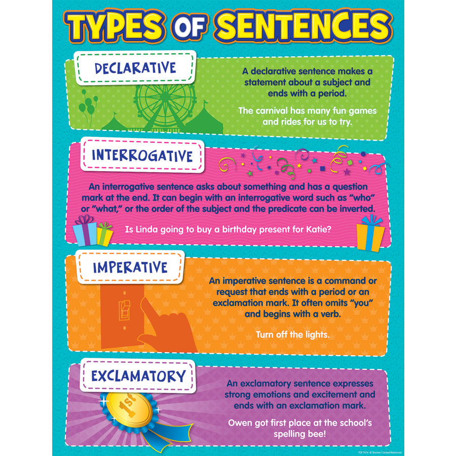 Type of Sentences Chart - TCR7574 | Teacher Created Resources