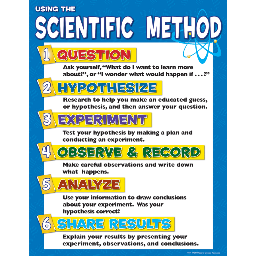 TCR7704 Scientific Method Chart Image