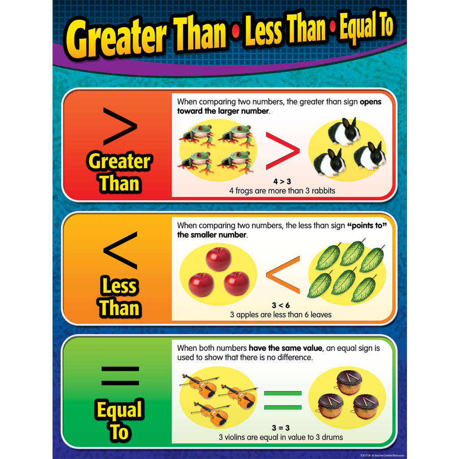 worksheet Greater Than Less Than greater thanless thanequal to chart tcr7739 products image