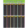 TCR7578 Division Tables Chart