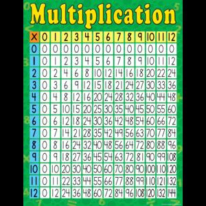 TCR7643 Multiplication Chart Image