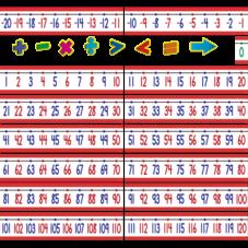 Number Line (-20 to +120) Bulletin Board Display Set