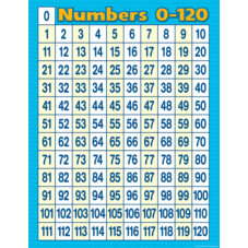 Numbers 0-120 Chart