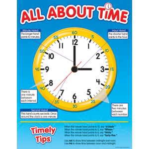 TCR7717 All About Time Chart Image