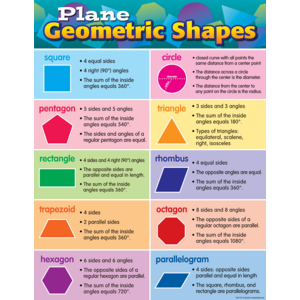 TCR7778 Plane Geometric Shapes Chart Image