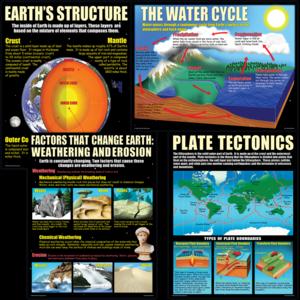 TCRP211 Earth Science Basics Poster Set Image