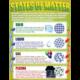 Chemistry Basics Poster Set Alternate Image A