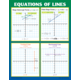 Graphing: Slope & Linear Equations Poster Set Alternate Image D