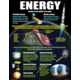 Physical Science Basics Poster Set Alternate Image C