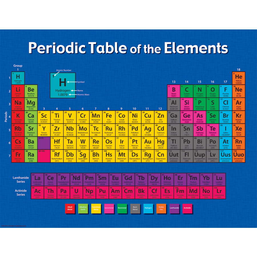 Periodic table of the elements chart tcr7575 teacher created tcr7575 periodic table of the elements chart image urtaz Choice Image