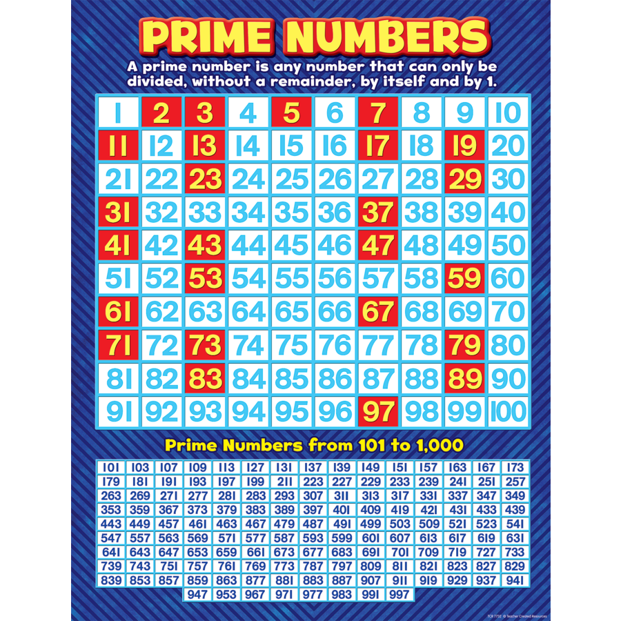 Prime Numbers Chart 7732 on Place Value Charts