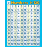 TCR7663 Numbers 0-120 Chart