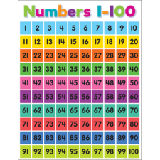 Colorful Numbers 1–100 Chart
