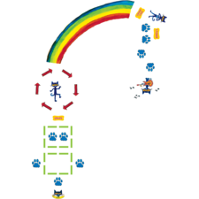 Pete the Cat Rainbow Boogie Sensory Path