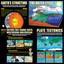 Earth Science Basics Poster Set