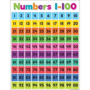 TCR7106 Colorful Numbers 1–100 Chart Image