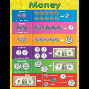 TCR7606 Money Chart Image