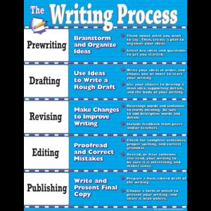 TCR7639 Writing Process Chart Image