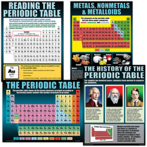 TCRP146 The Periodic Table Poster Set Image