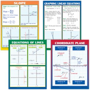 TCRP204 Graphing: Slope & Linear Equations Poster Set Image