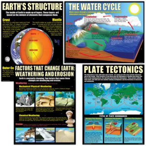 TCRP211 Earth Science Basics Poster Set Image