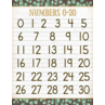TCR7987 Eucalyptus Numbers 0–30 Chart