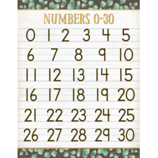 Eucalyptus Numbers 0–30 Chart