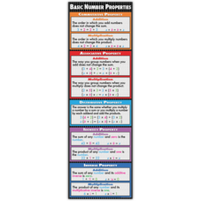 Basic Number Properties Colossal Poster