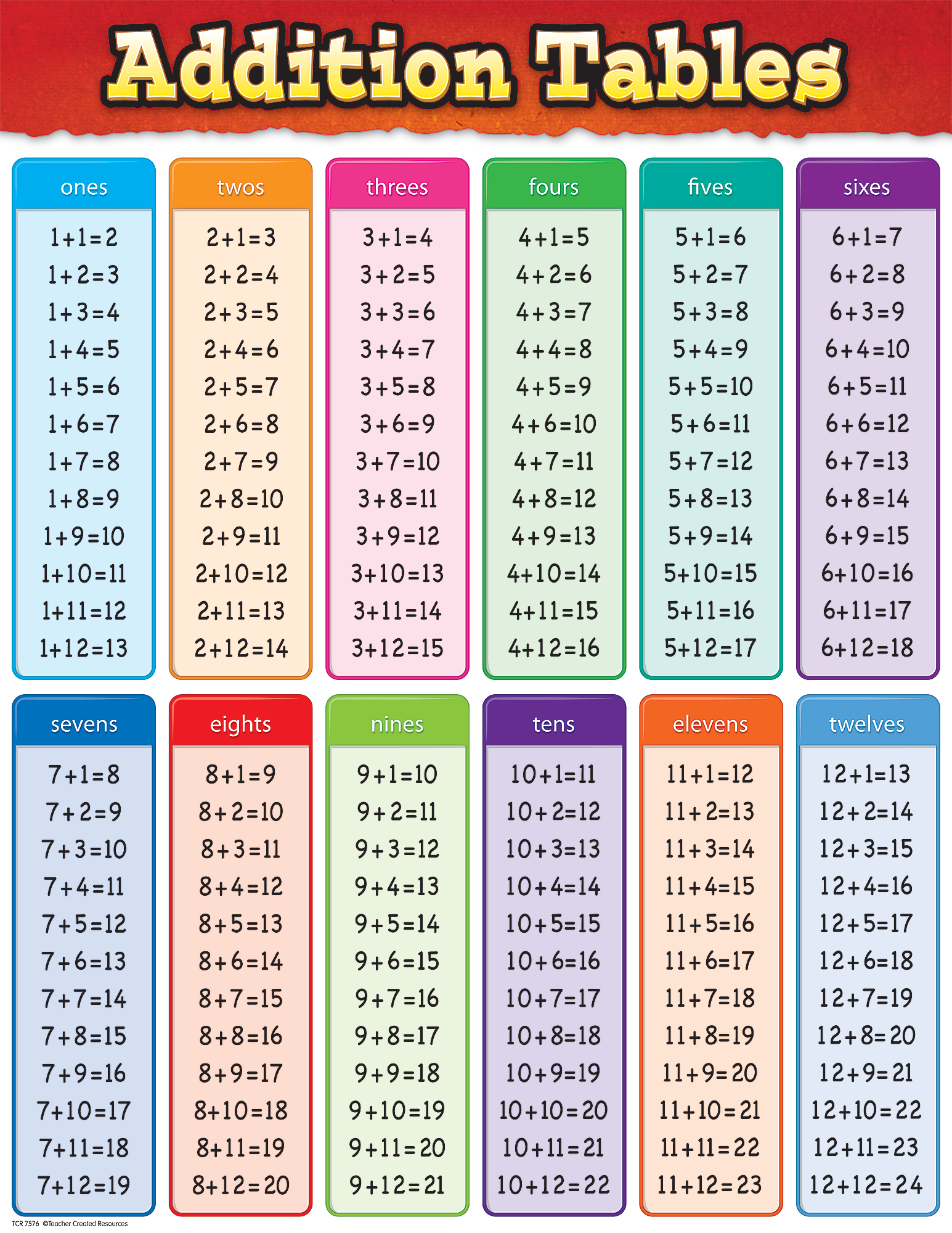 Addition tables chart tcr7576 teacher created resources - Multiplication tables 2 to 15 ...