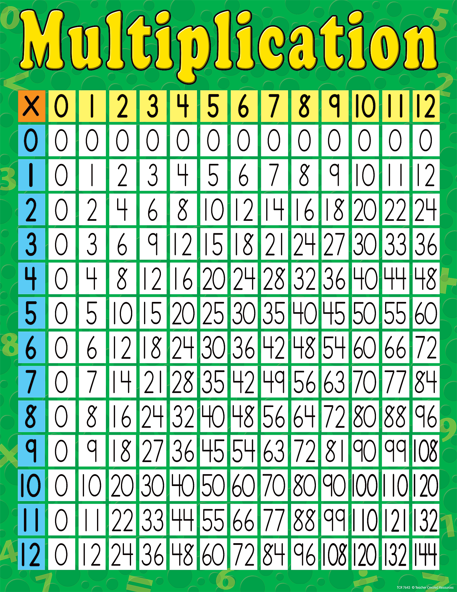 Multiplication chart tcr7643 teacher created resources for Multiplication table of 99